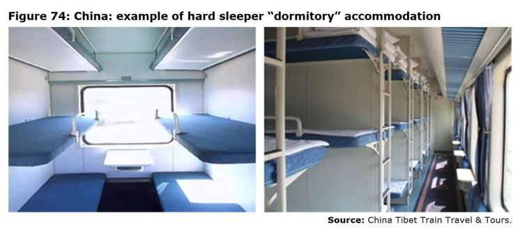 "Figure 74: China: example of hard sleeper ""dormitory"" accommodation"